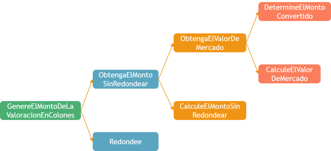 funciones-de-valoraciones