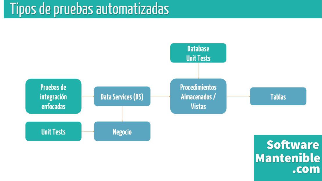 pruebas-automatizadas