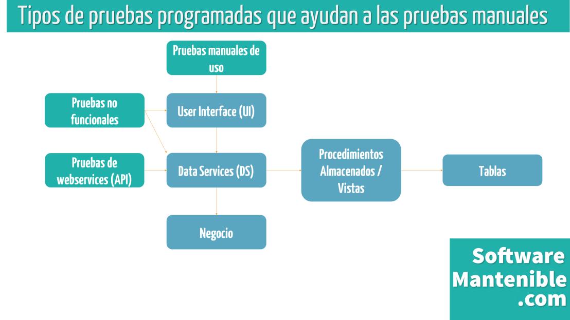 pruebas-programadas-no-automatizadas